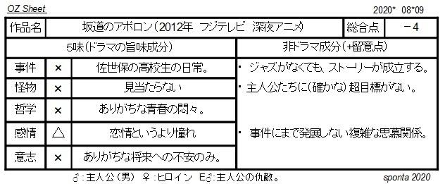 020_坂道のアポロン.jpg